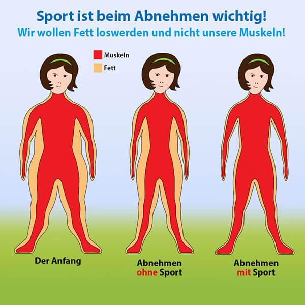 Sportarten Im Vergleich
