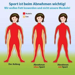 abnehmen-ohne-sport-muskeln-fett